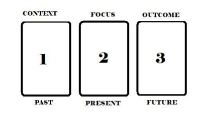 Simple Tarot - Three Card Spread Layout by Brandi Auset MotherHouse of the Goddess